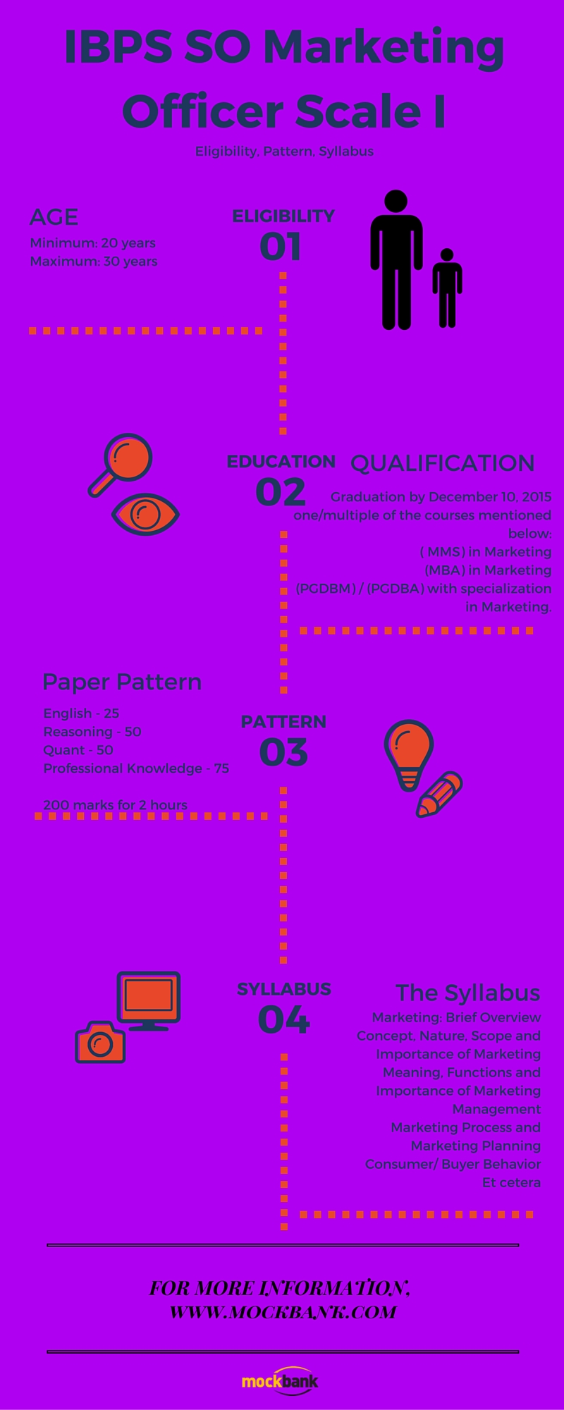 IBPS SO Marketing Officer Scale I