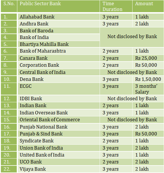 Employment Agreement Duration and Bond Amount in Public sector Banks