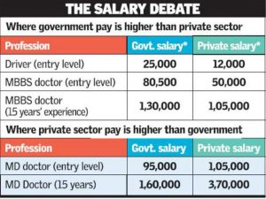 Entry Level Salary: iim a study