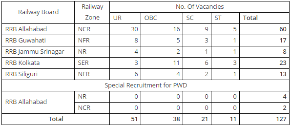 RRB NTPC Enquiry cum Reservation Clerk vacancies
